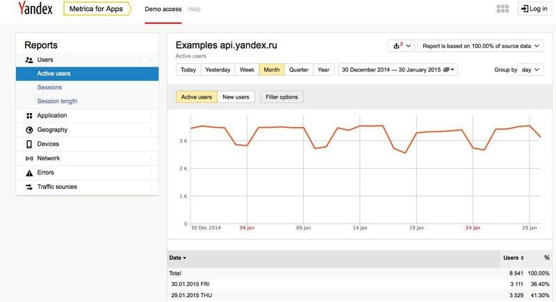alt = '' Yandex metrica reports overview ''