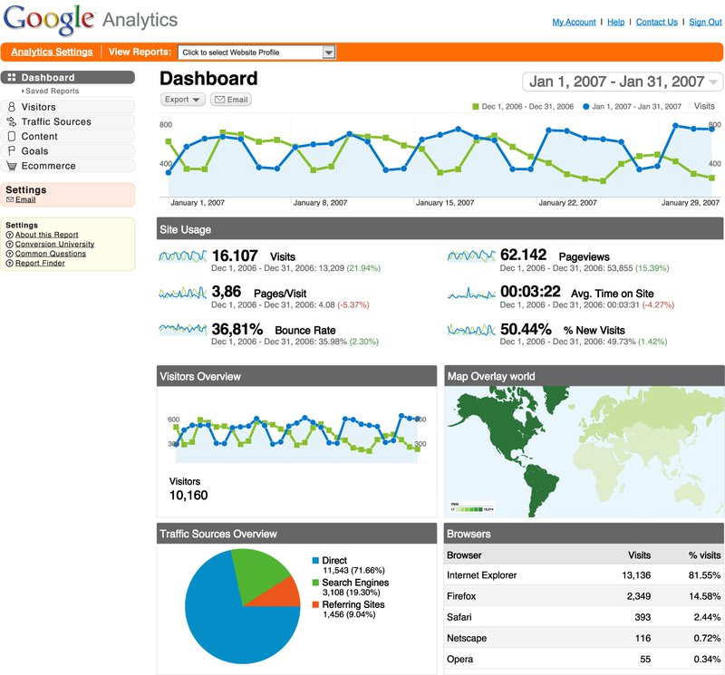 alt = '' Hotjar free alternative Google Analytics dashboard ''