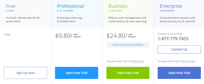 wrike pricing monday software alternatives